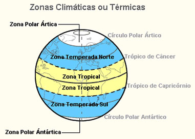 As zonas climáticas da terra